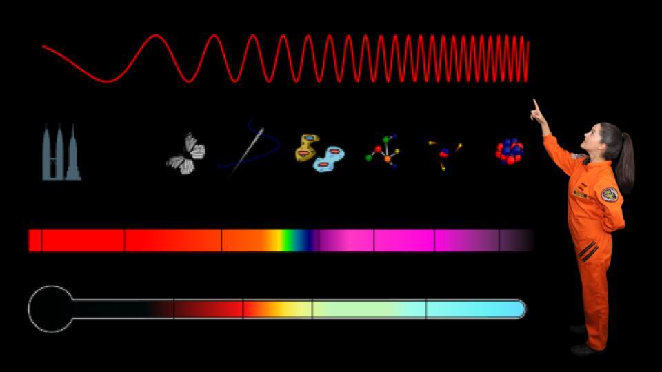 Podcast – ¿Qué es el espectro electromagnético?